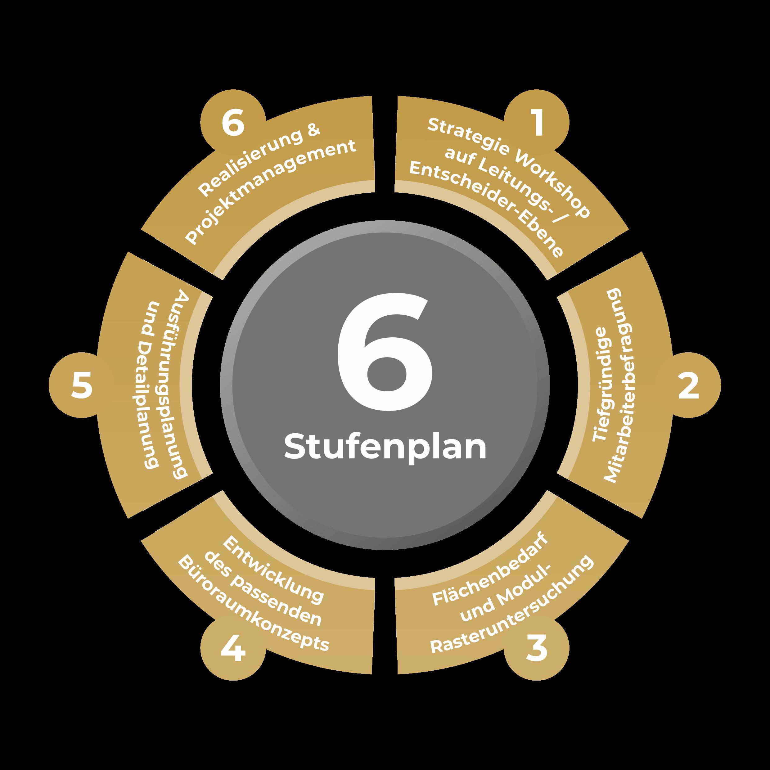 Büroplanung 6-Stufenplan